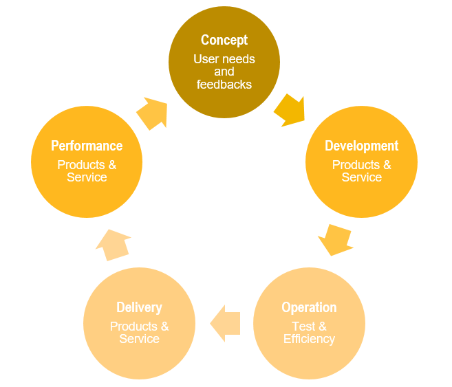 GloFAS development cycle