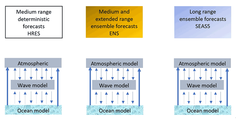 ECMWF forecasting system used in GloFAS