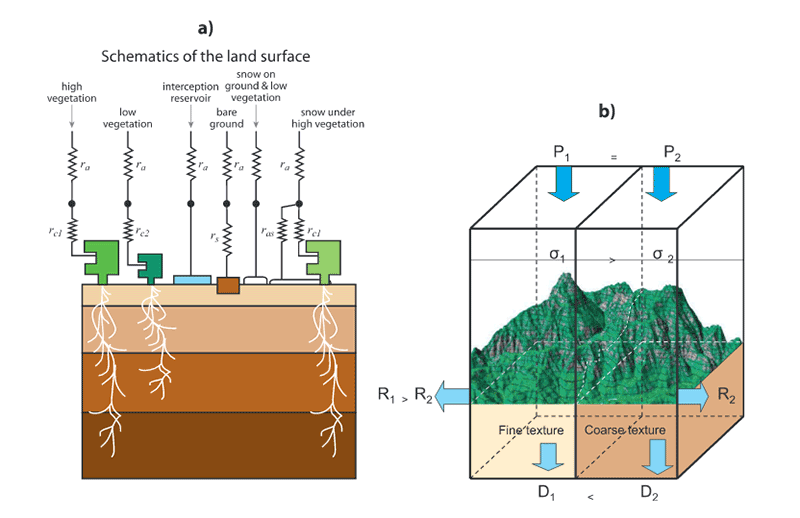 land-surface scheme